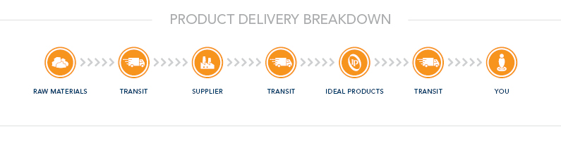 Ideal Products' Product Process