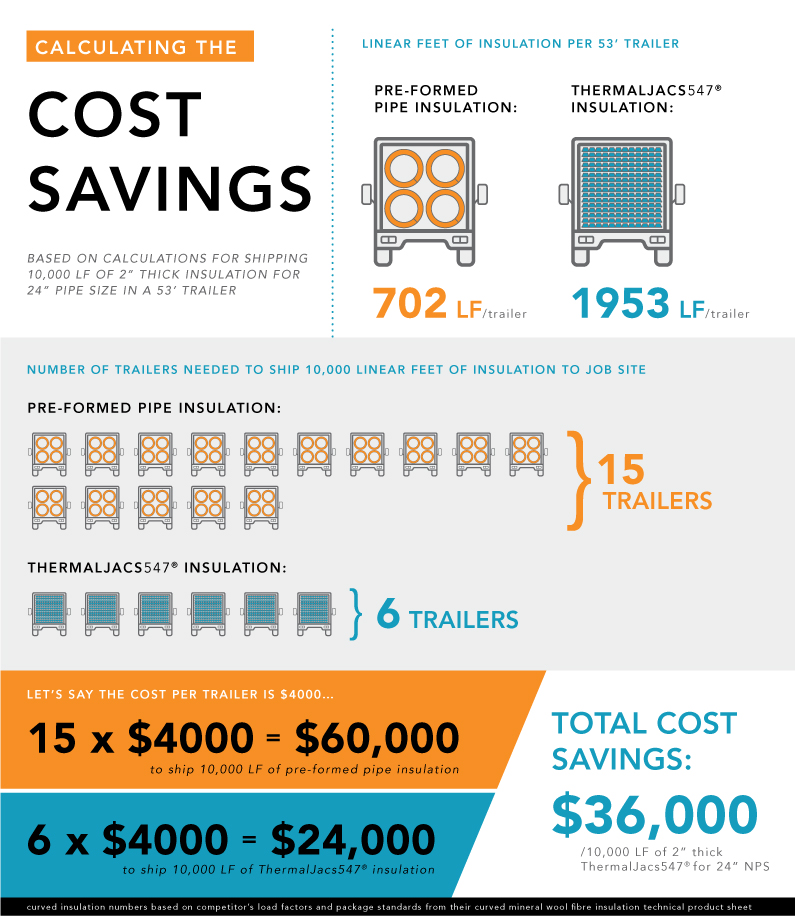 Calculated Cost Savings